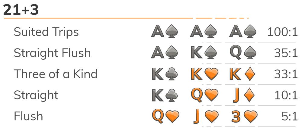 blackjack 21 + 3 side bet