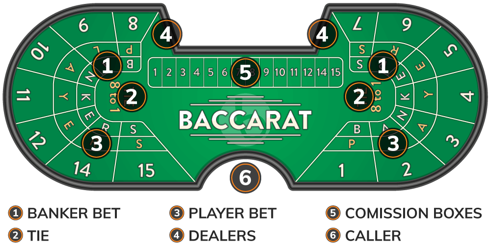Full baccarat table layout
