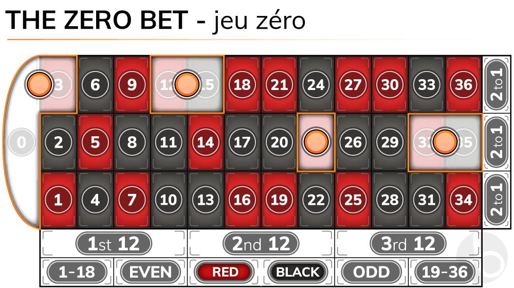 Roulette zero bet - jeu zero