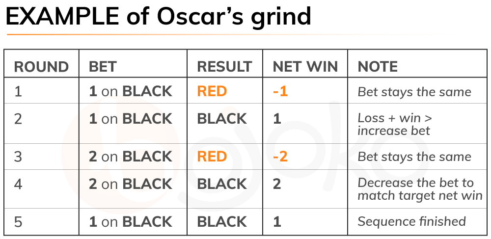Roulette Oscar's grind system example