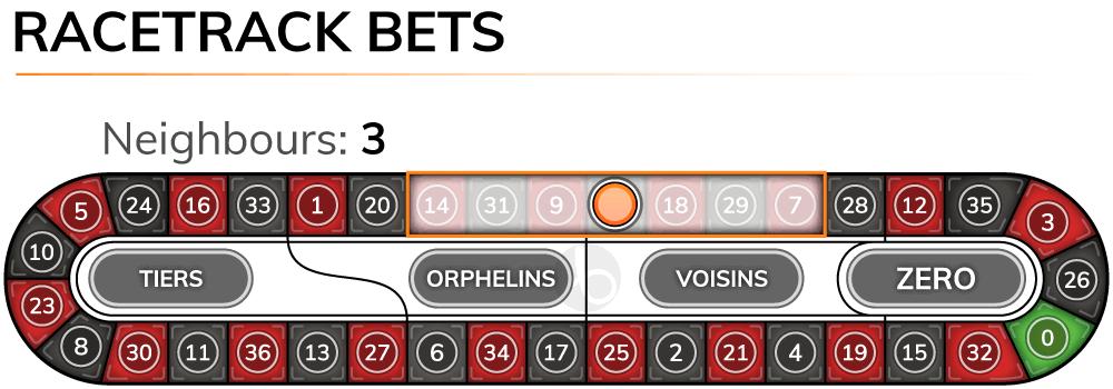 Roulette racetrack bets