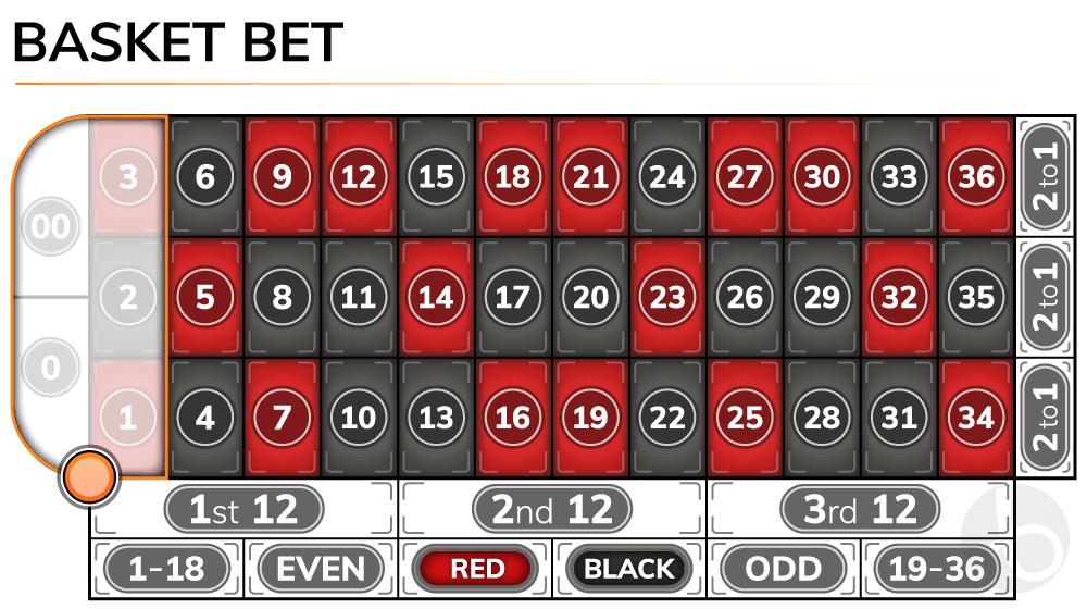 Roulette basket bet