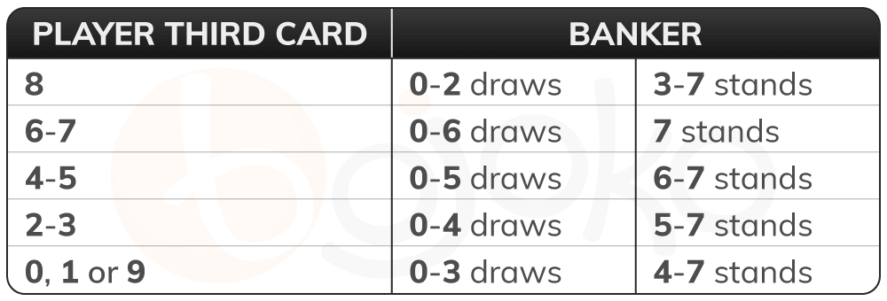 Baccarat banker third card rules