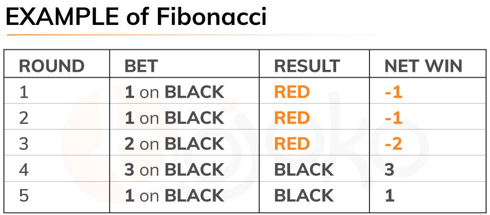 Roulette Fibonacci system example