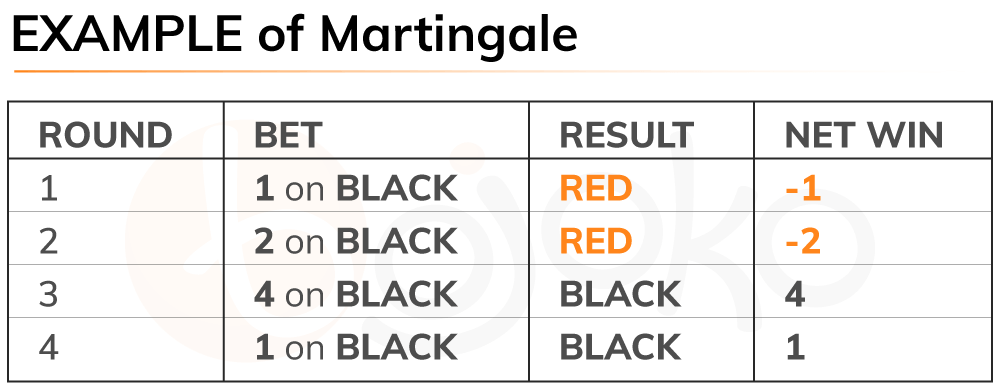 Roulette martingale system example