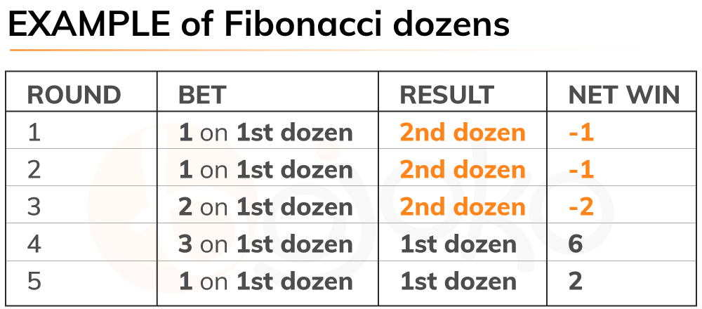 Roulette Fibonacci dozens system example