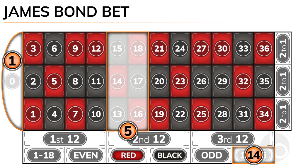 Roulette James Bond bet