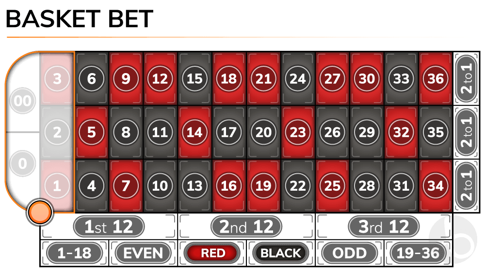 Roulette basket bet