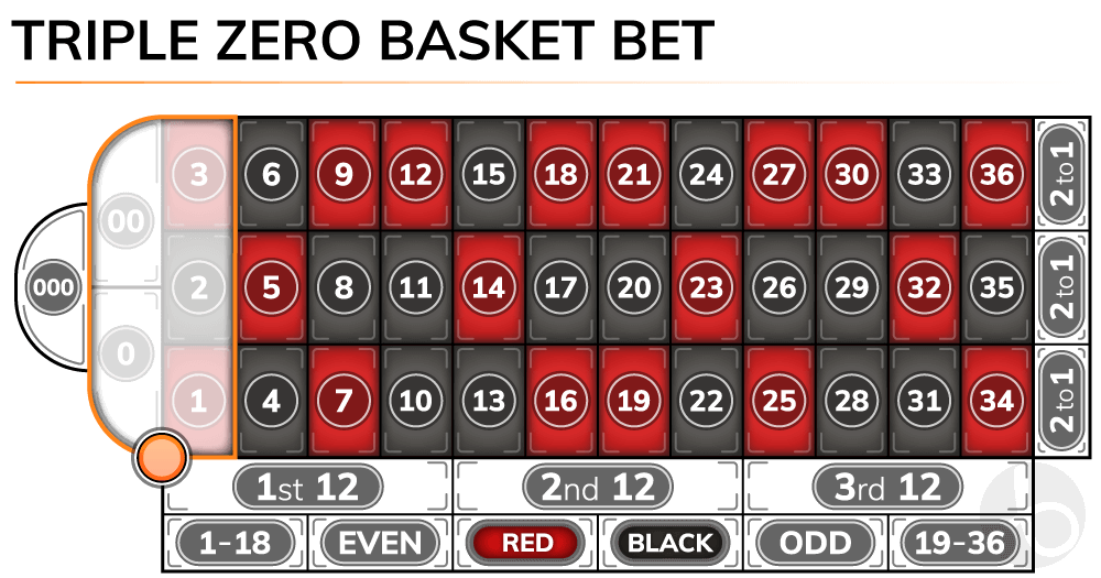 Triple zero roulette basket bet