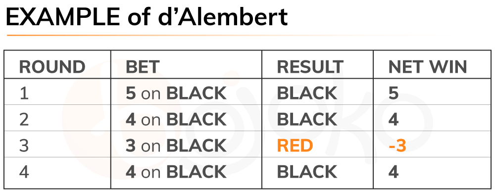 Roulette d'Alembert system example