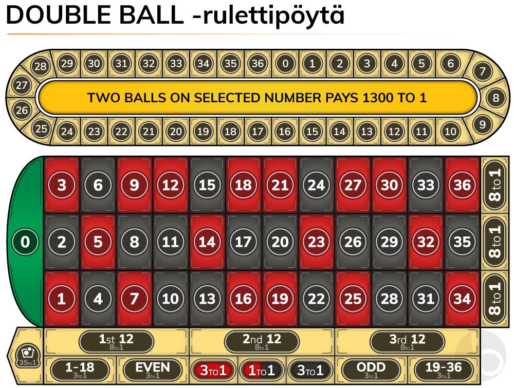 Double ball -rulettipöytä