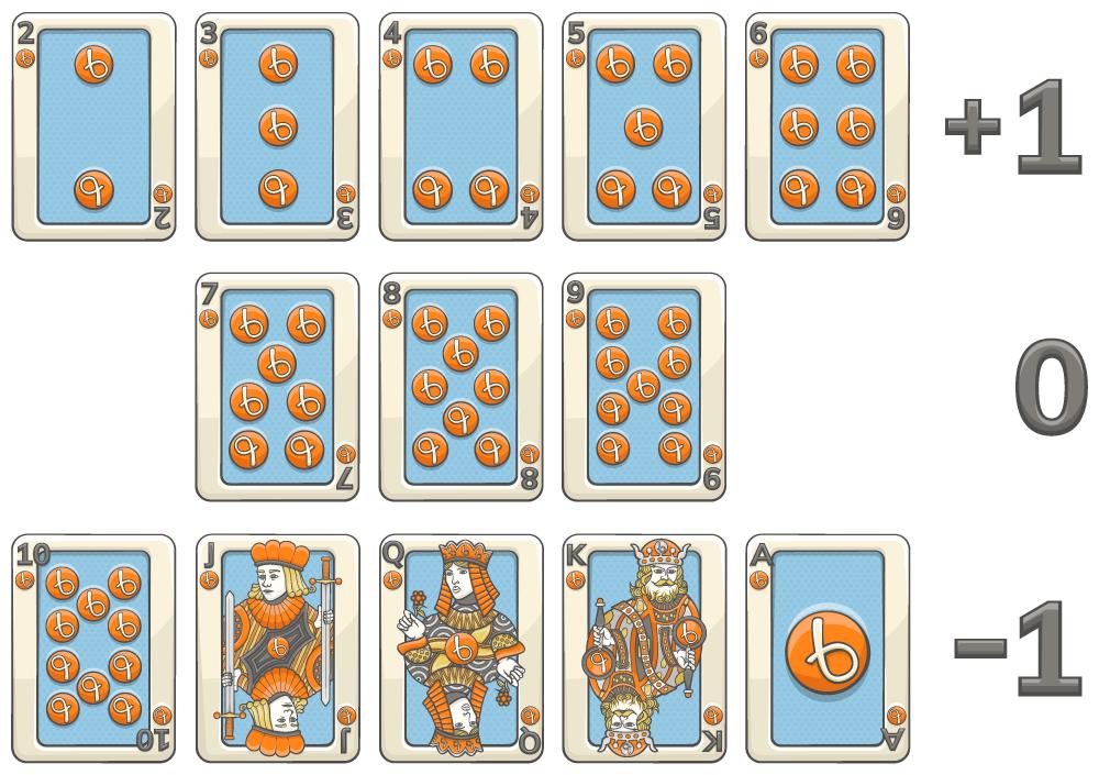 Blackjack korttienlaskenta HiLo korttien arvot