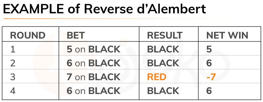 Roulette reverse d'Alembert system example
