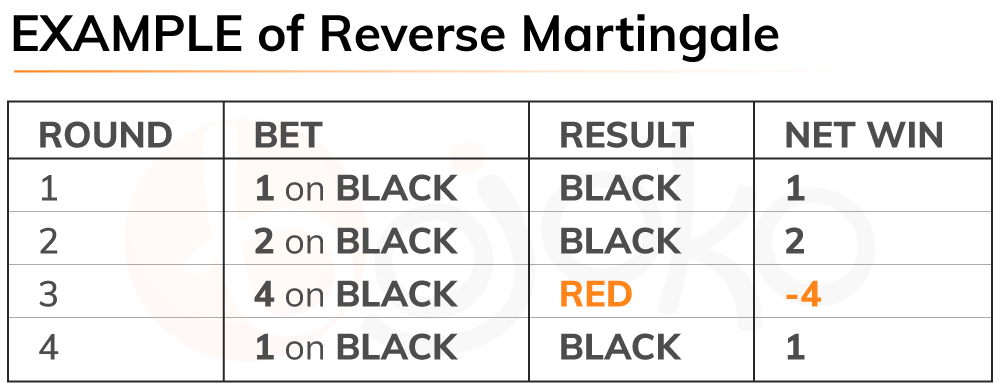 Example of the reverse martingale roulette system