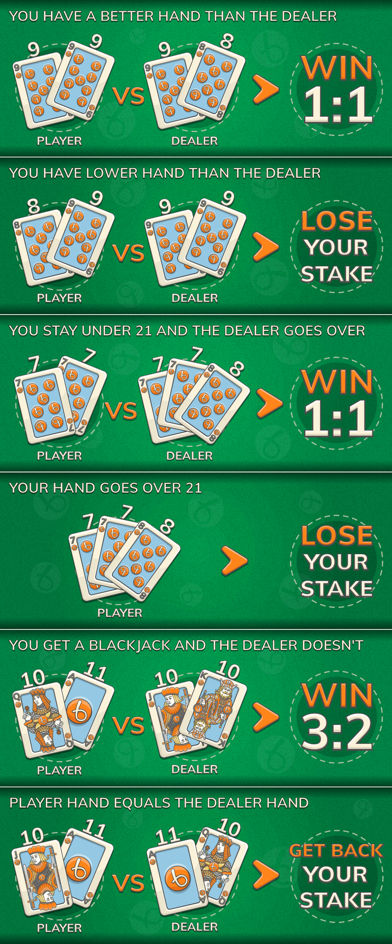 blackjack payouts infographic