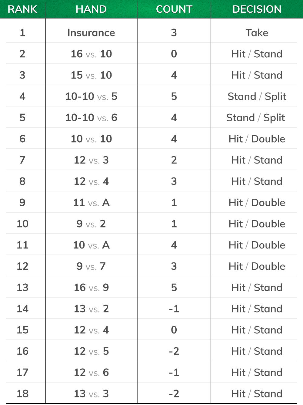 Blackjack Chart