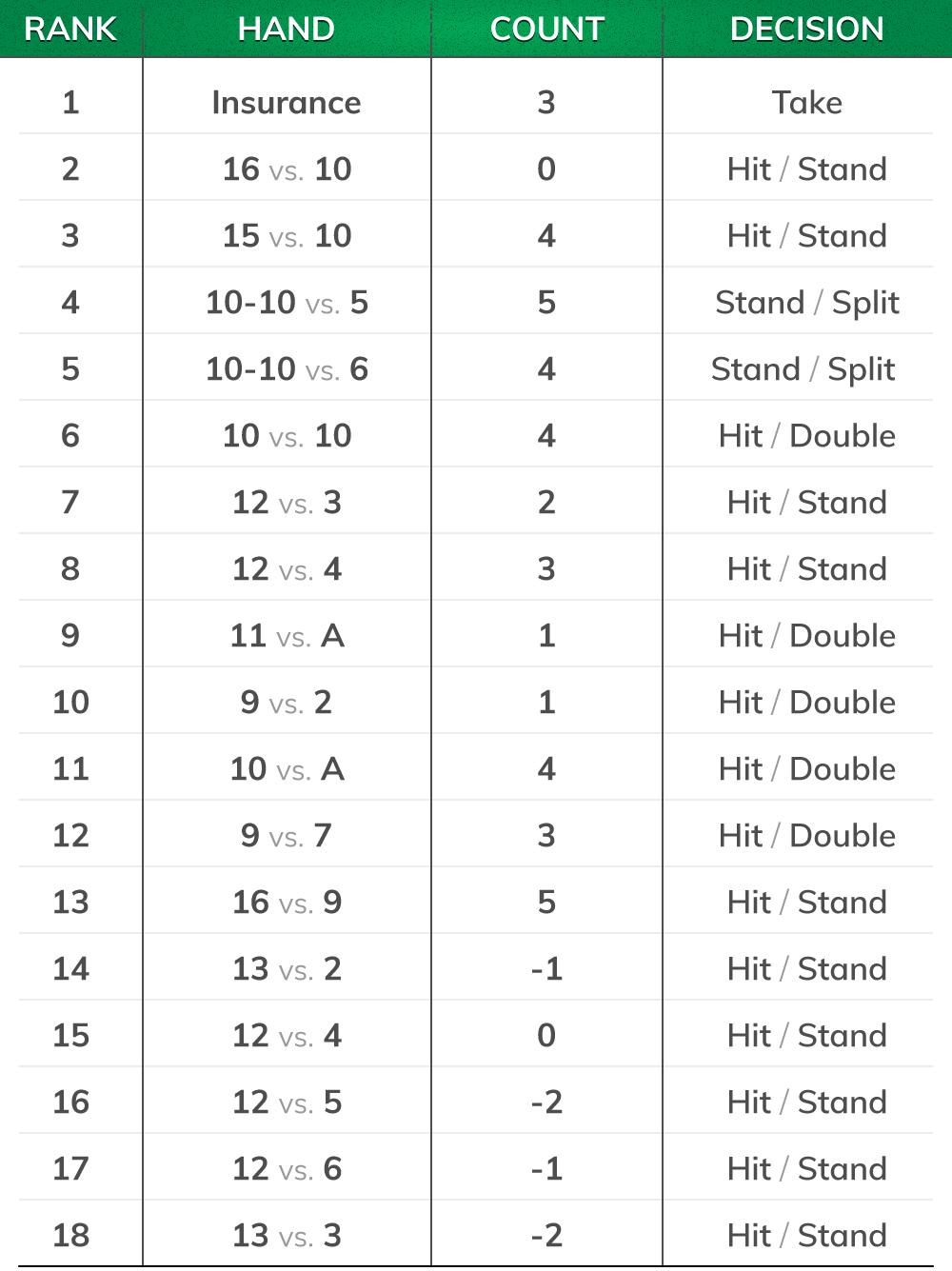 blackjack illustrious 18 chart