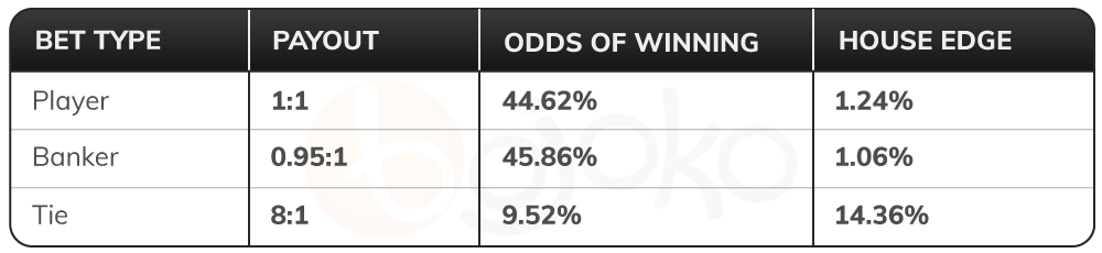 Baccarat odds