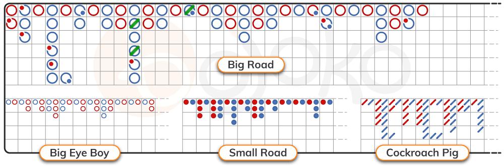Baccarat chart derived roads (Big Eye Boy, Small Road, Cockroach Pig)