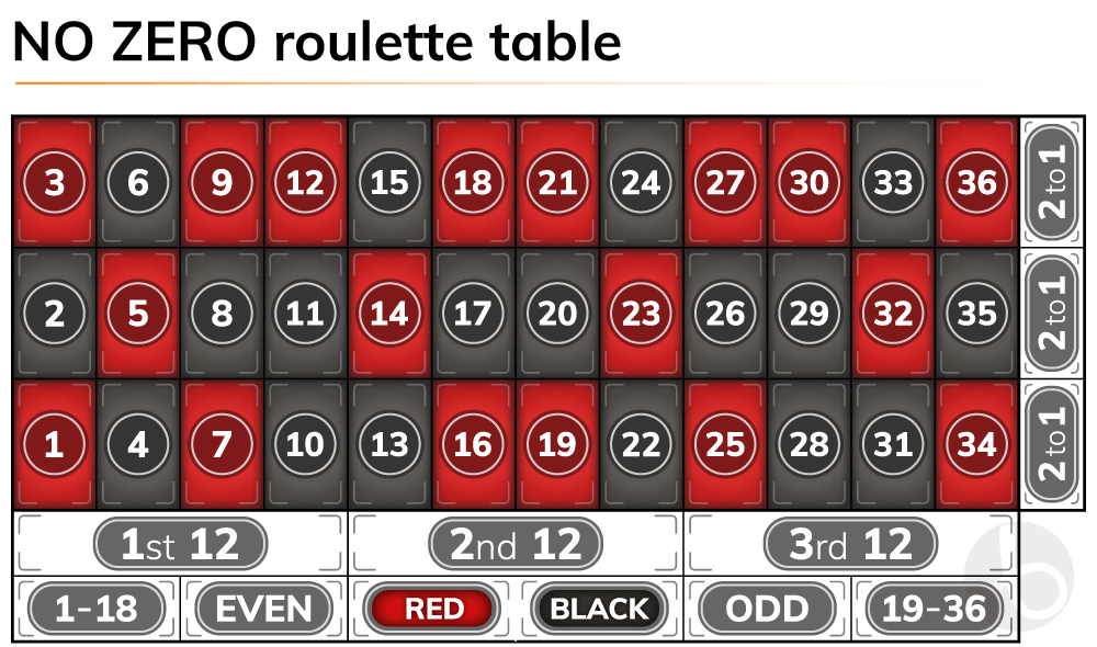 No zero roulette table layout