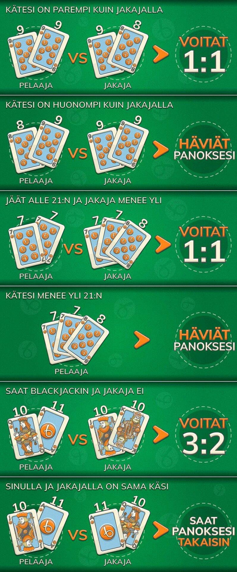 Blackjackin voitot ja häviöt infograafi