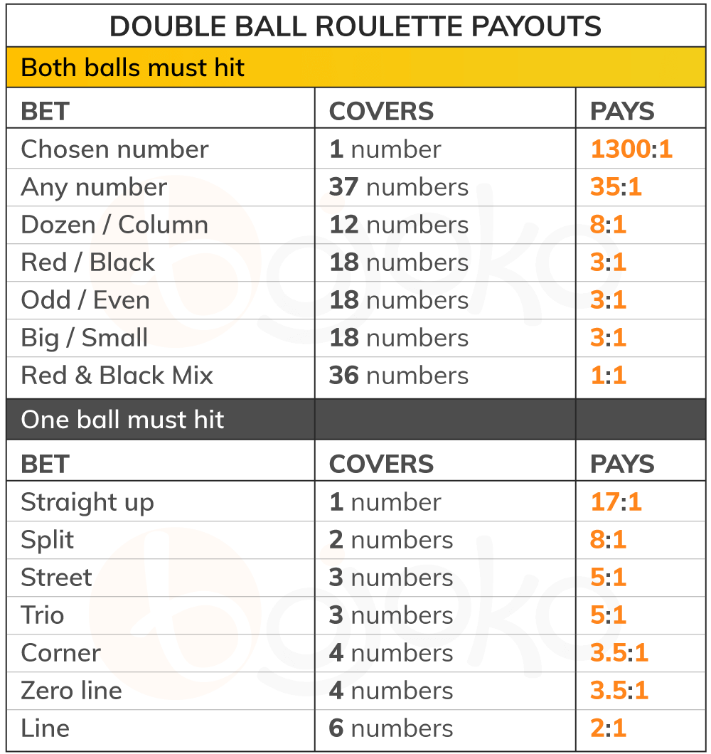 Double ball roulette payouts