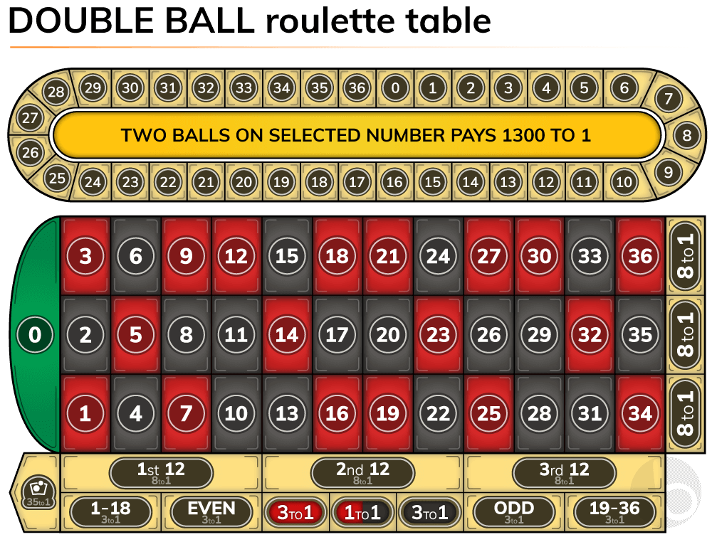 Double ball roulette table layout