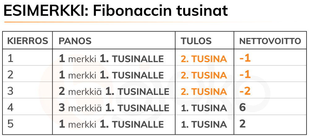 Fibonaccin tusinat -strategia ruletissa